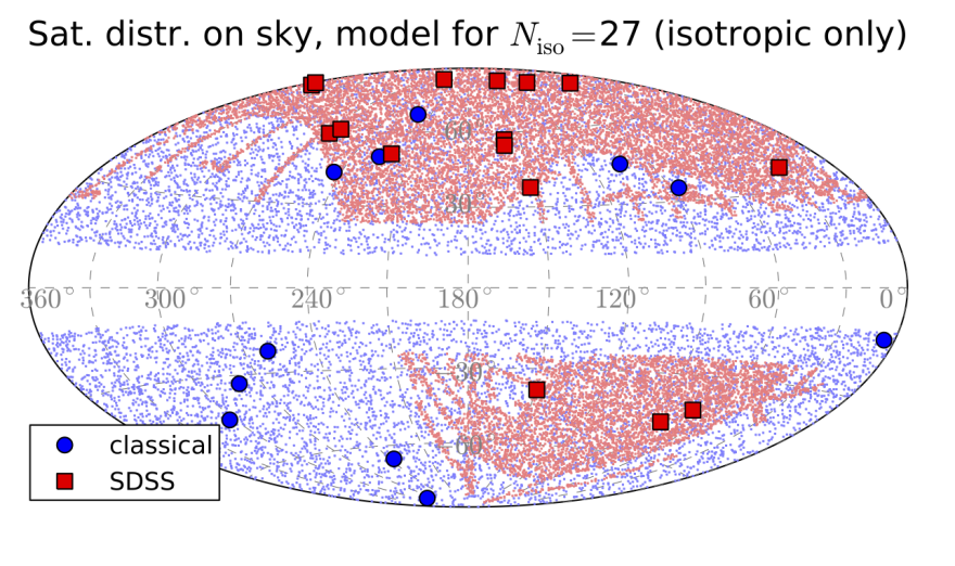 Illustration of SDSS survey footprint shape (red points) and region in which all brighter classical satellites would have been found by now (blue points).