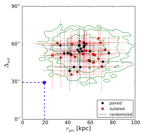 Comparison of observed Milky Way satellite plane properties (blue) with host halos in LCDM simulations. The x-axis compares the root-mean-square height of the best-fit satellite plane, and the y-axis compares the concentration of orbital poles, a measure of the orbital coherence of the satellite system.