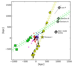 The two planes of non-satellite dwarf galaxies in the Local Group (yellow and green) seen edge on. Also shown is the linear NGC 3109 association, and the MW and M31 satellites (blue and red, respectively). See Pawlowski, Kroupa & Jerjen (2013, MNRAS, 435, 1928) and Pawlowski & McGaugh (2014, MNRAS, 440, 908).