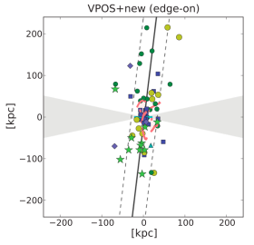 Edge-on view of the VPOS, including the classical (yellow) and faint (green) satellite galaxies, young halo globular clusters (blue) and streams of disrupted systems in the Milky Way halo (red). See Pawlowski, McGaugh & Jerjen (2015, MNRAS, 453, 1047).